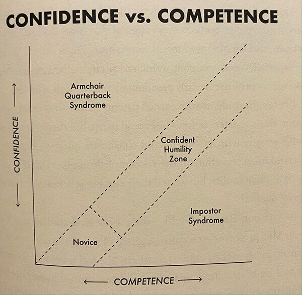 Chart_confidence vs competence